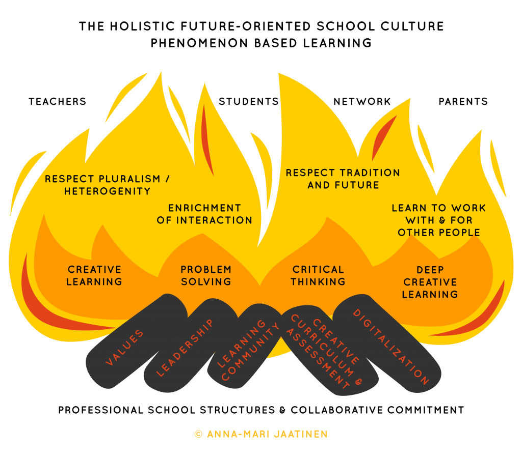 Creative-fire-model-amjfinnoedu